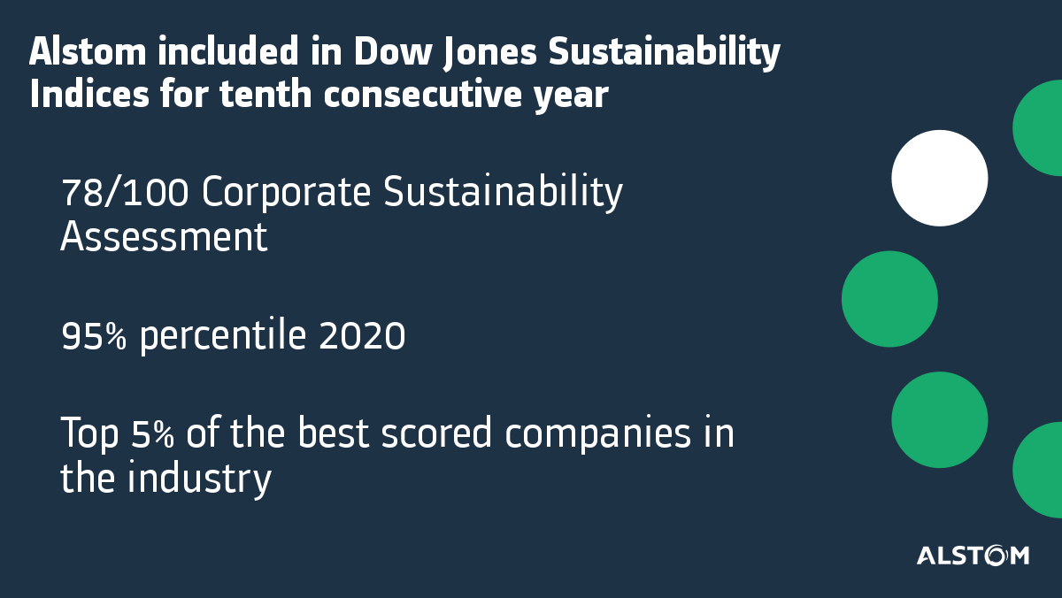 Alstom Included In Dow Jones Sustainability Indices For Tenth Consecutive Year Alstom
