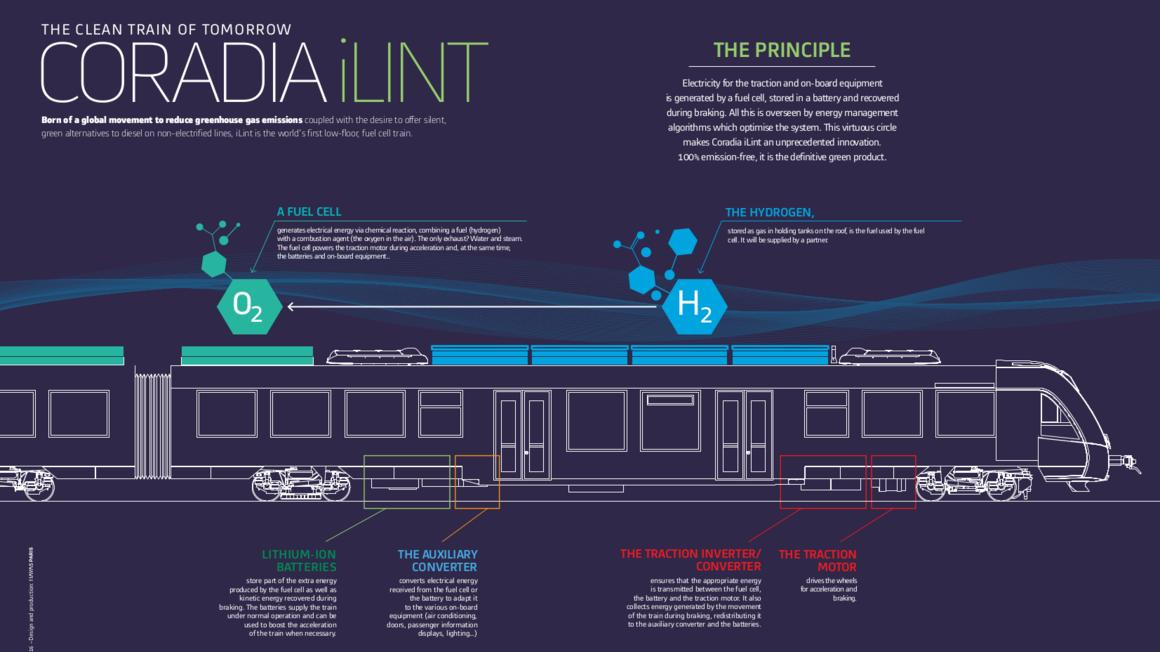 Alstom Coradia iLint: Warum dieser Regionalzug etwas Besonderes ist