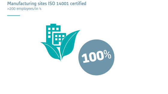 Manufacturing sites ISO 14001 certified