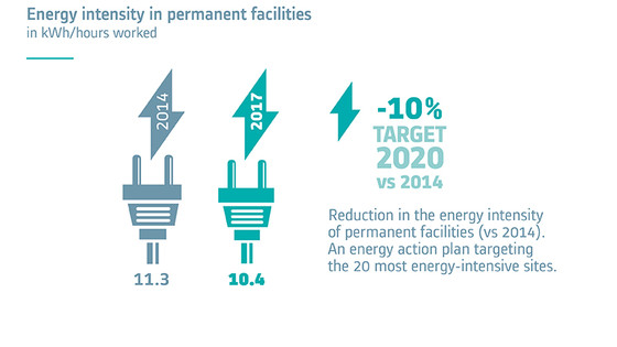 Energy intensity in permanent facilities in kWh/hours worked