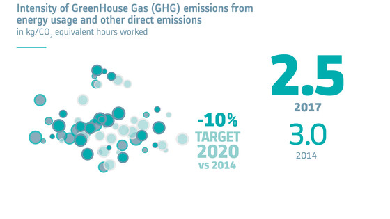 Intensity of Green House Gas (GHG) emissions from energy usage and other direct emissions