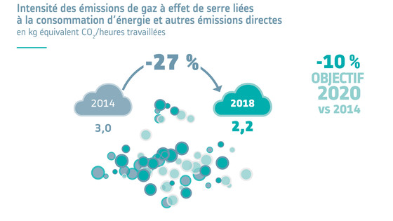 Intensity of GreenHouse Gas (GHG) emissions from energy usage and other direct emissions 19FR