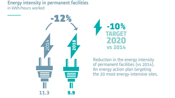 Energy intensity in permanent facilities in kWh/hours worked 19EN