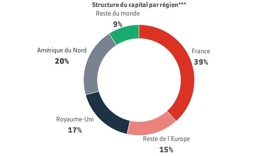 Capital structure by region FR