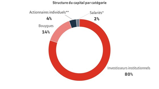 Capital structure by category FR